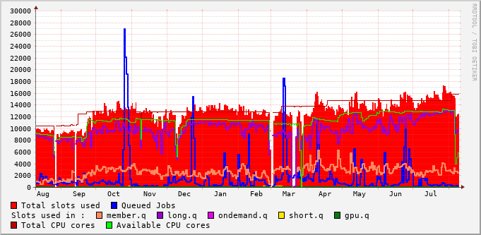 queues usage during the last year