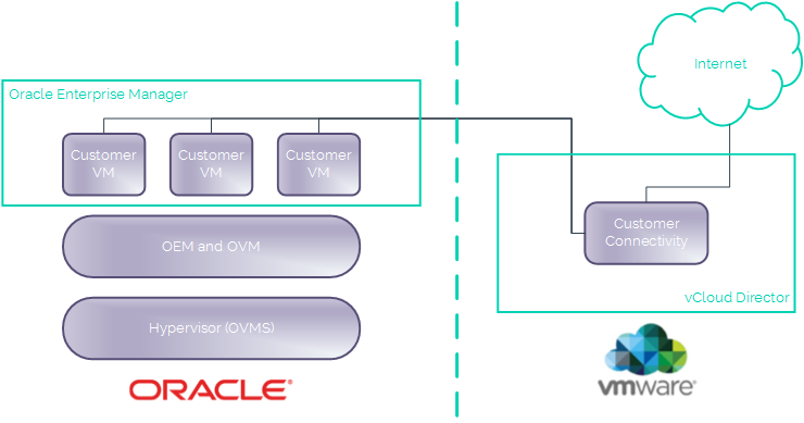 UKCloud for Oracle Software architecture