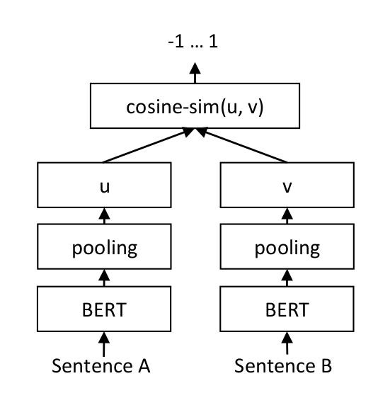 SBERT Siamese Network Architecture