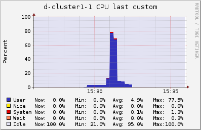 CPU usage for the parallel workflow