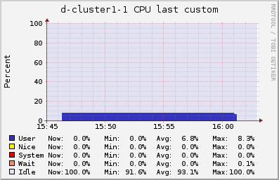 CPU usage for the sequential workflow