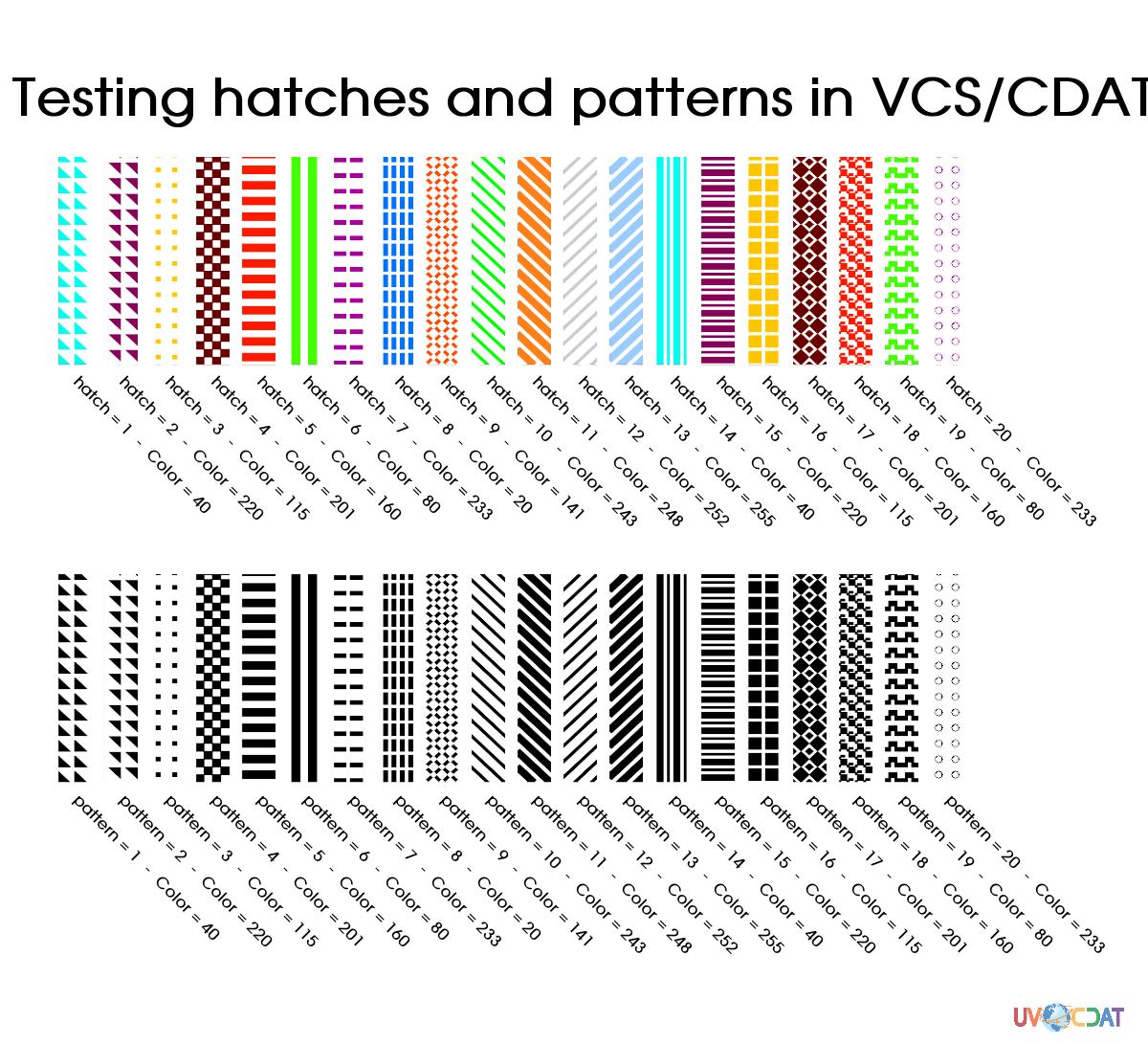 Patterns/hatches in UV-CDAT