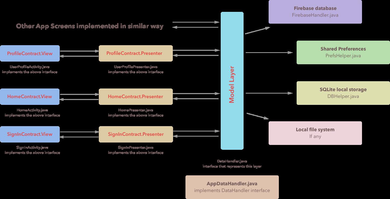 App architecture · UdacityAndroidDevScholarship/quiz-app