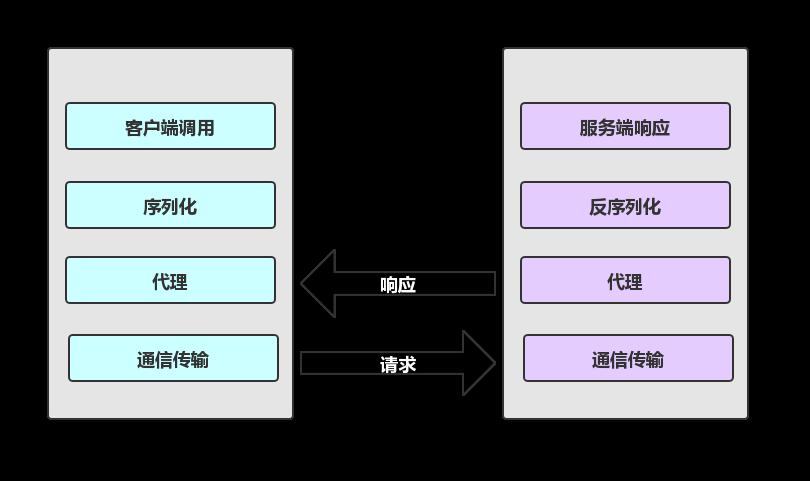 我来告诉你什么叫RPC框架?