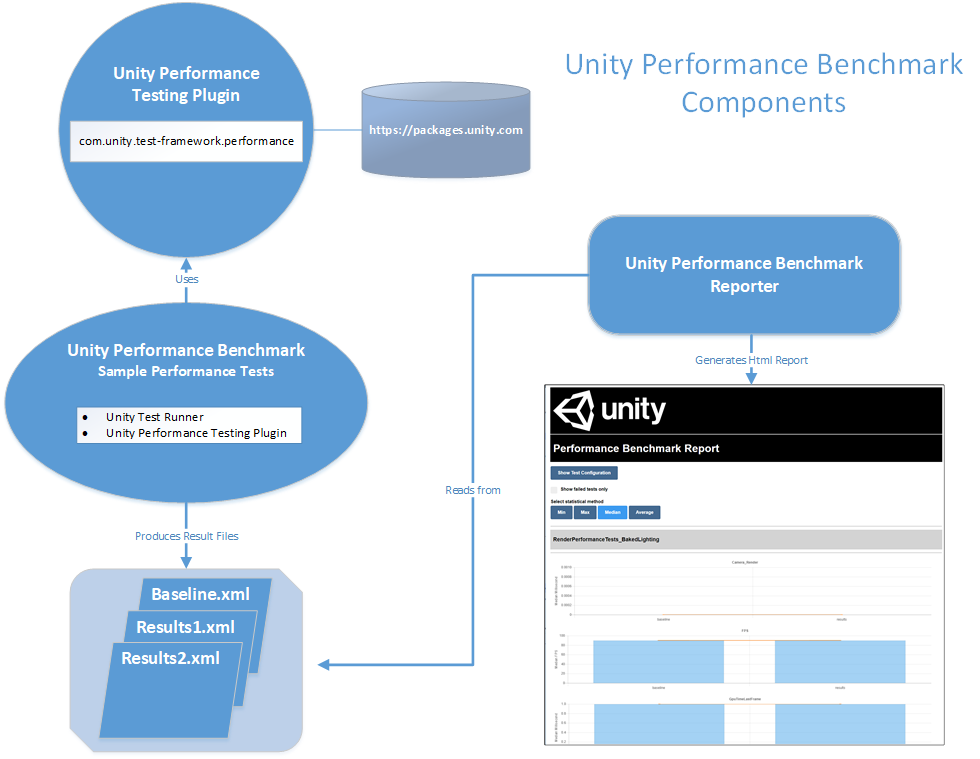 Unity Performance Benchmark Components
