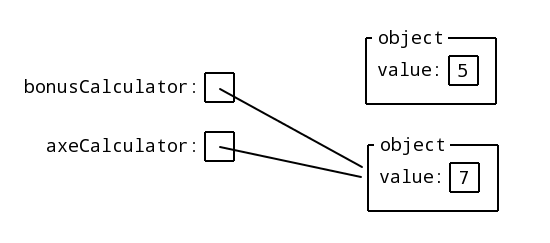 Programming Basics Continuation Course, Spring 2012