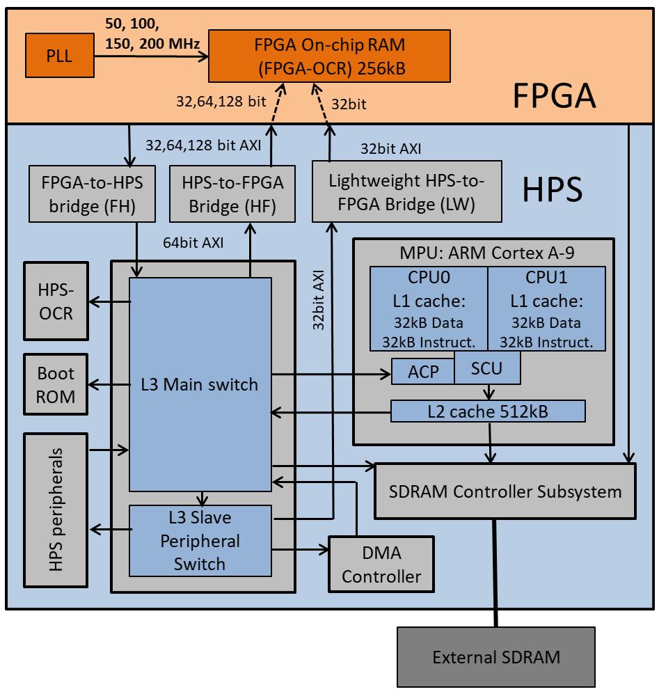 CycloneVSoC-time-measurements/fpga-hardware/DE1-SoC/FPGA_OCR_256K at