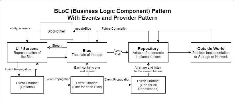 BLoC Implementation of Event BLoC
