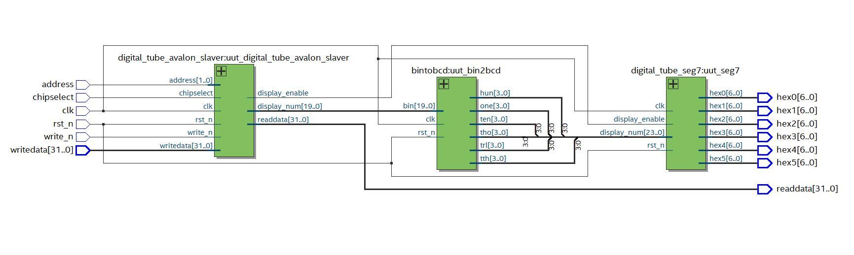 自定义数码管IP核,并让NiosⅡ SBT for Eclipse自动抓取驱动文件