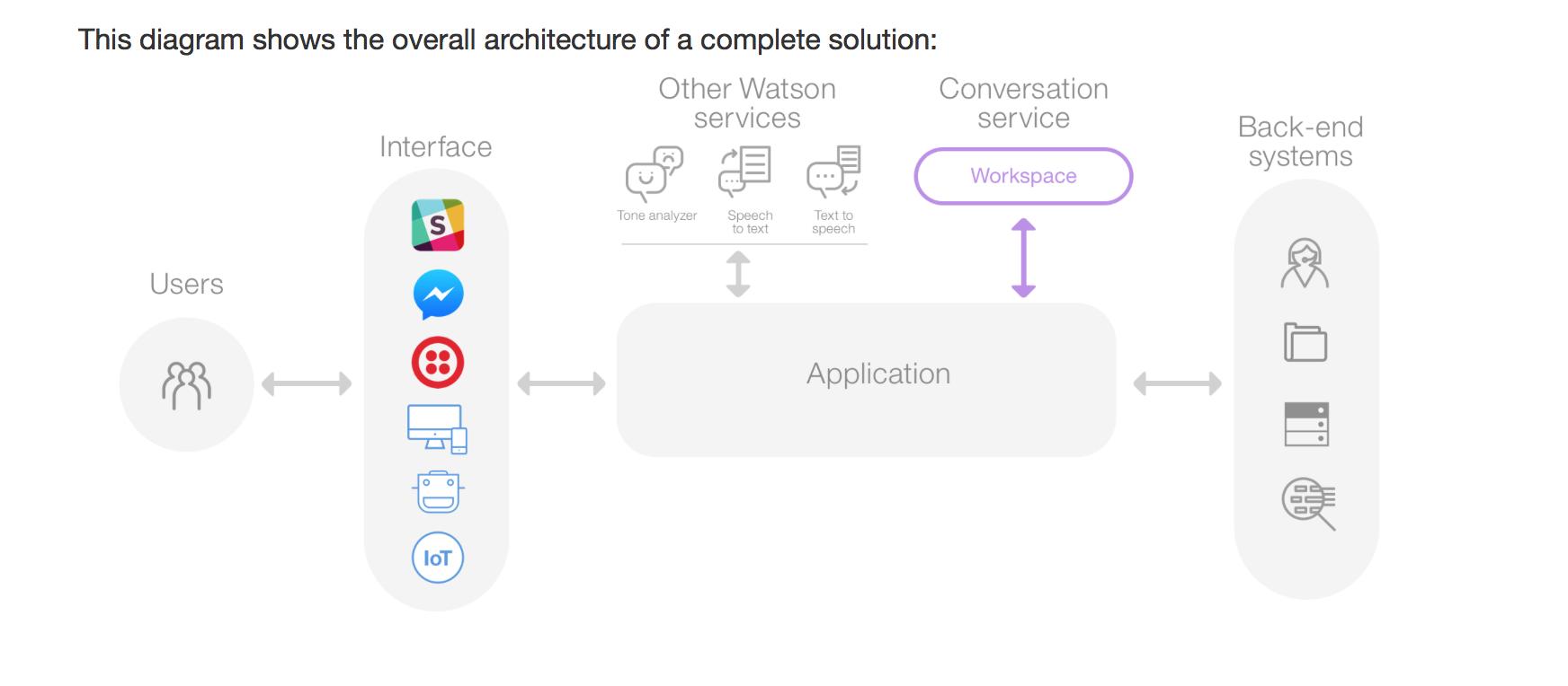 Watson Conversation Service Overview