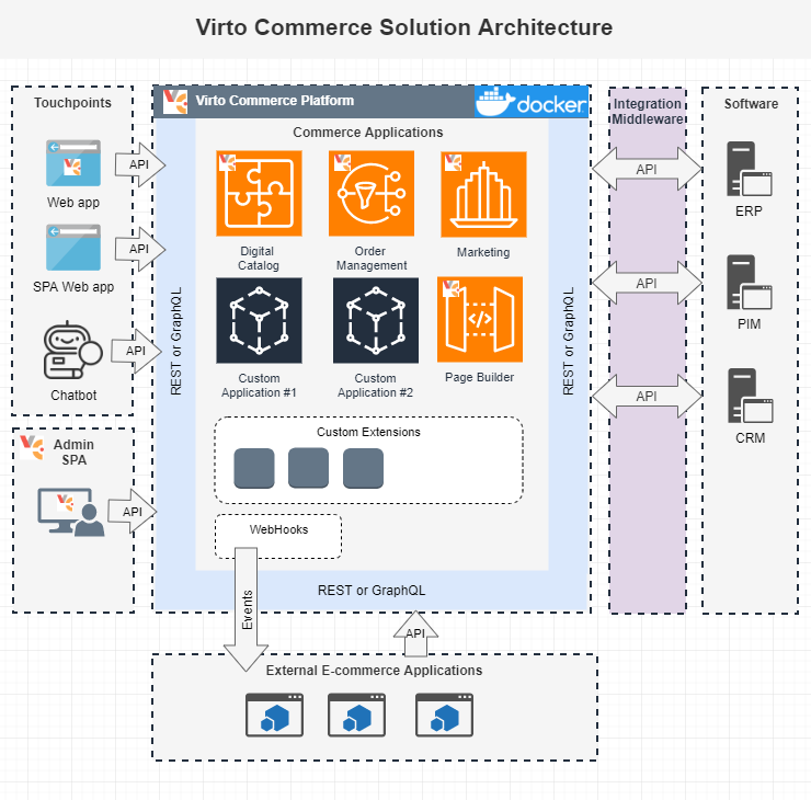 Virto Commerce Architecture Reference