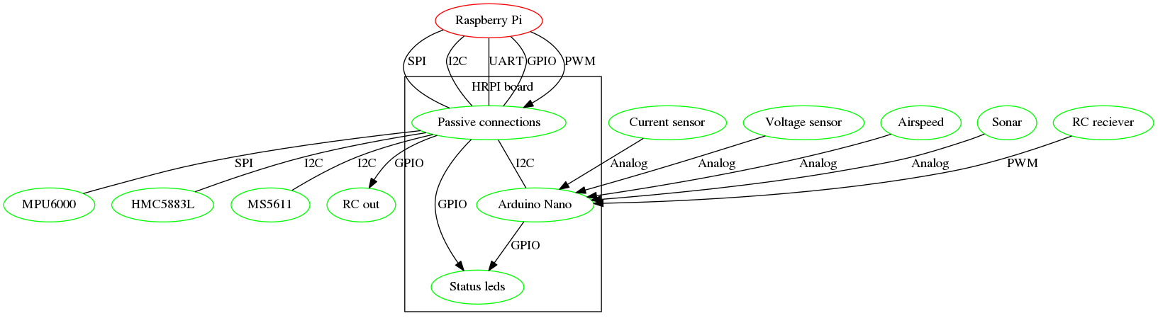 GitHub - VladimirP1/hardware-hrpi