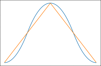second order spline window function