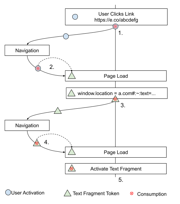 Diagram showing how a text fragment token is created and used