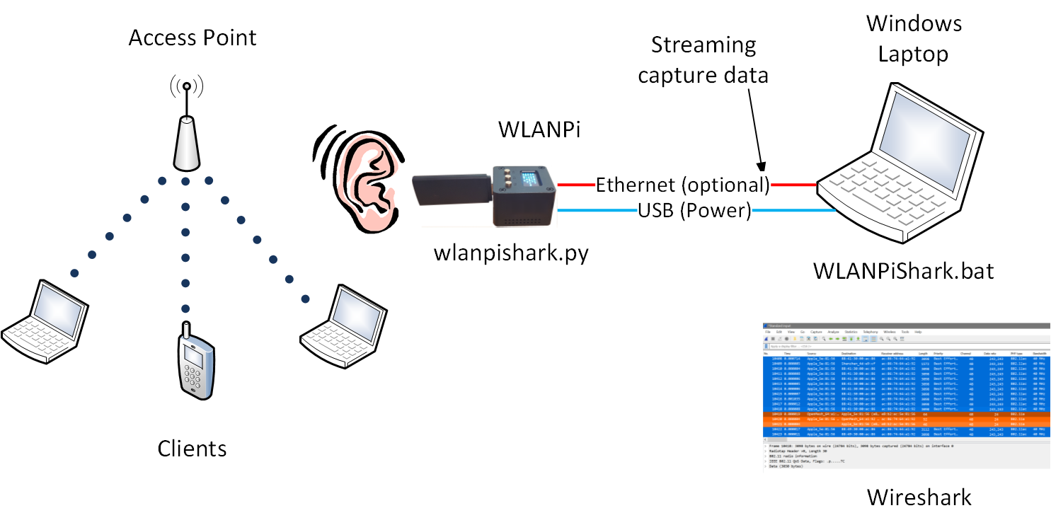 WLANPiShark Overview