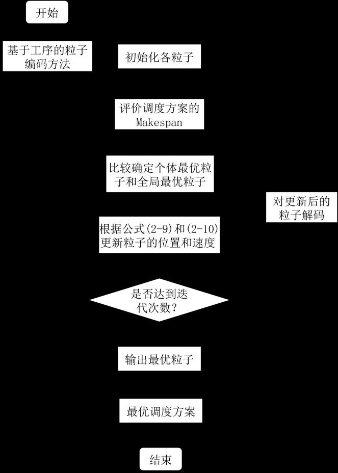 GitHub - Wangxh329/PSOAlgorithms: This is my undergraduate