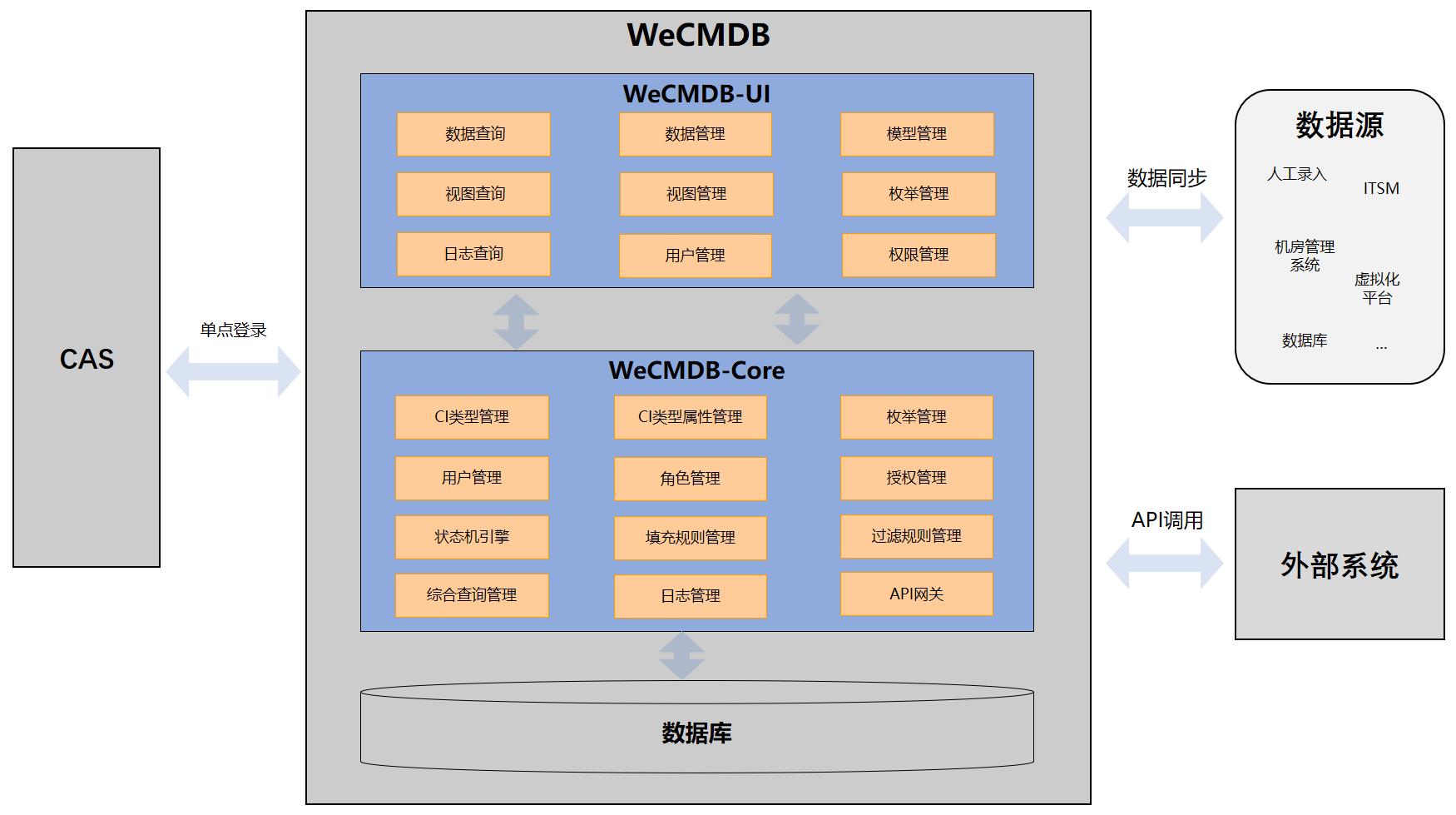WeCMDB系统架构