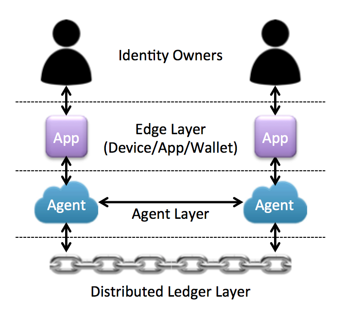 DKMS Layer Diagram