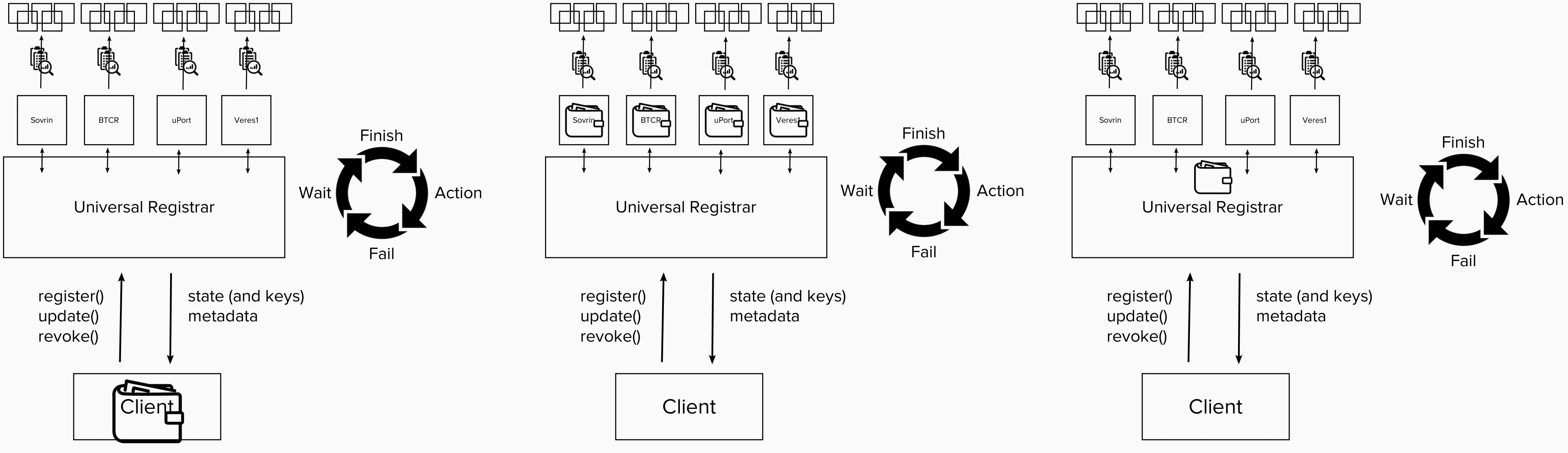 The Universal Registrar interface can be configured to generate & store keys in various locations, e.g. in the client, in each method-specific driver, or in the Registrar's cloud wallet.