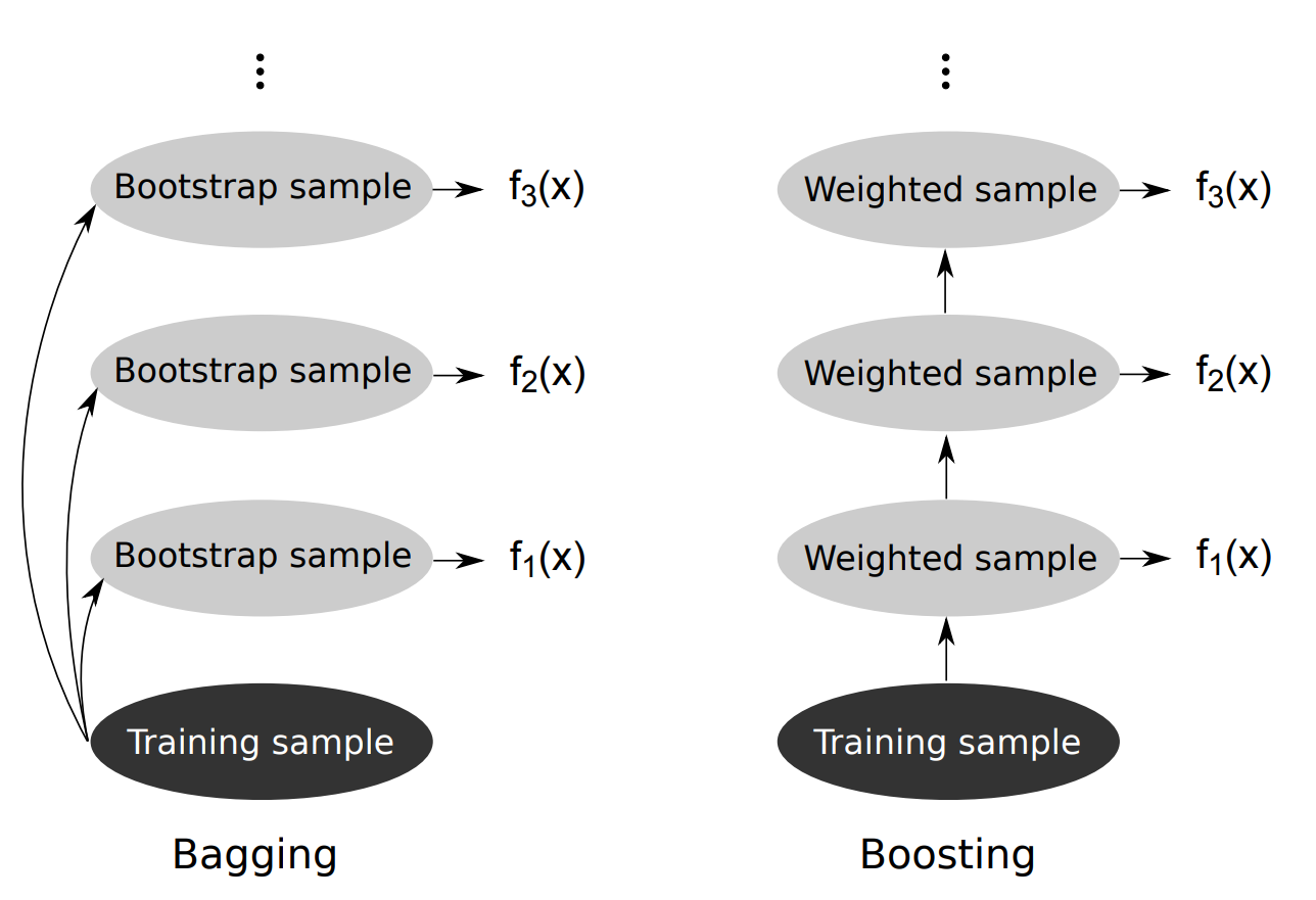 Bagging Boost Examples