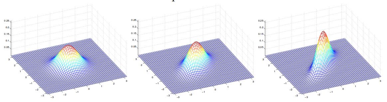 Multivariate Gaussian
