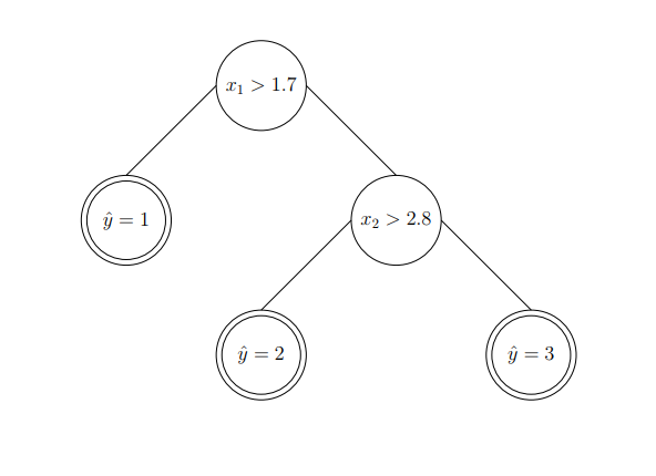 Decision Tree Intuition