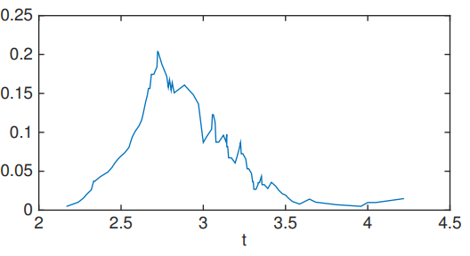 Uncertainty Plot 2