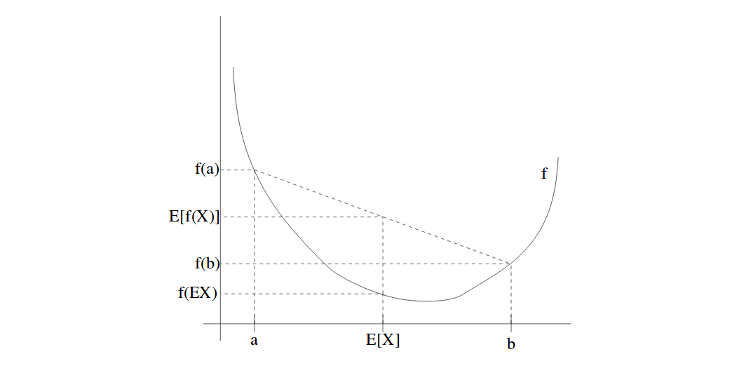 EM Jensen's Inequality