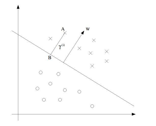SVM Geometric Margins