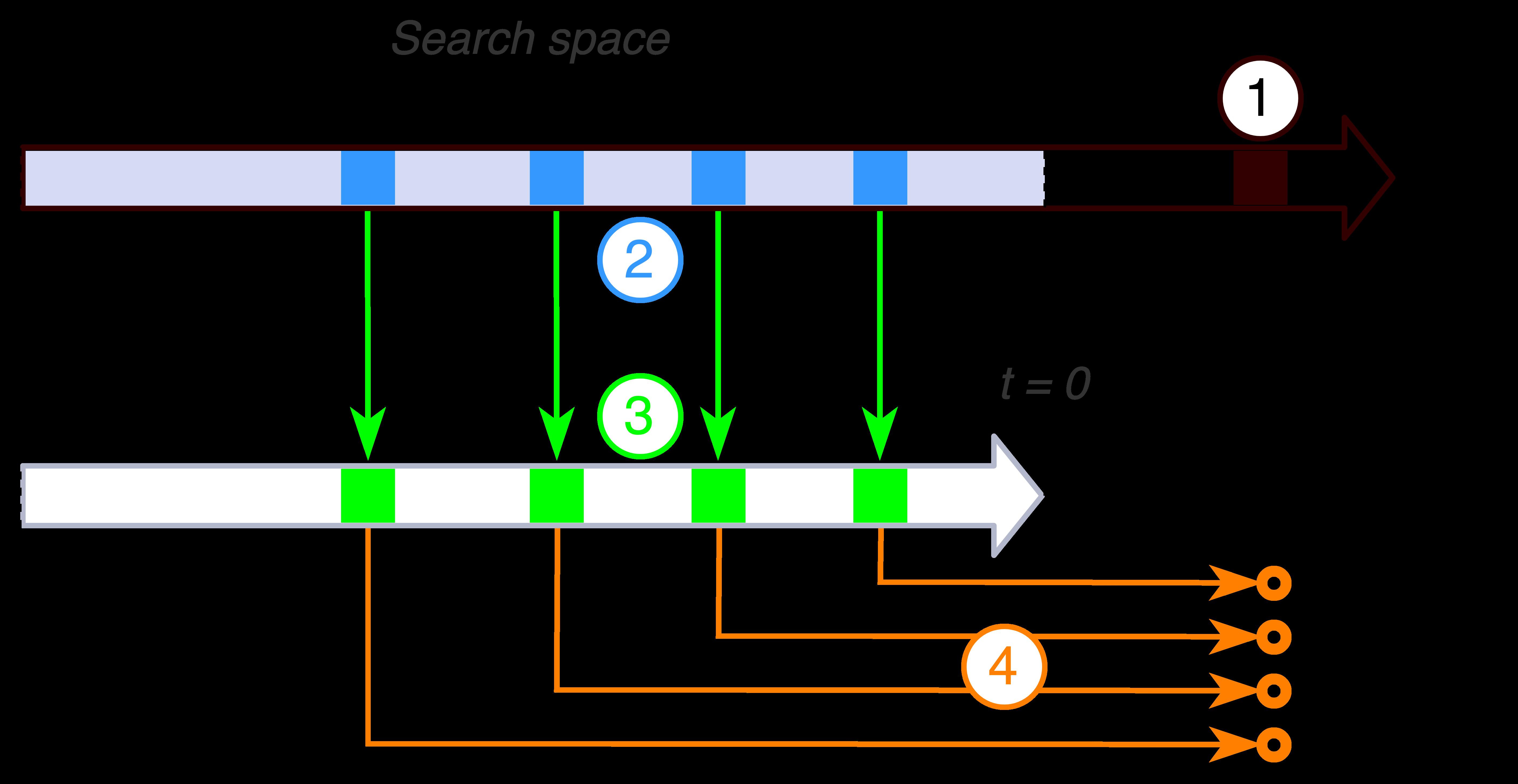 AnEn-scheme