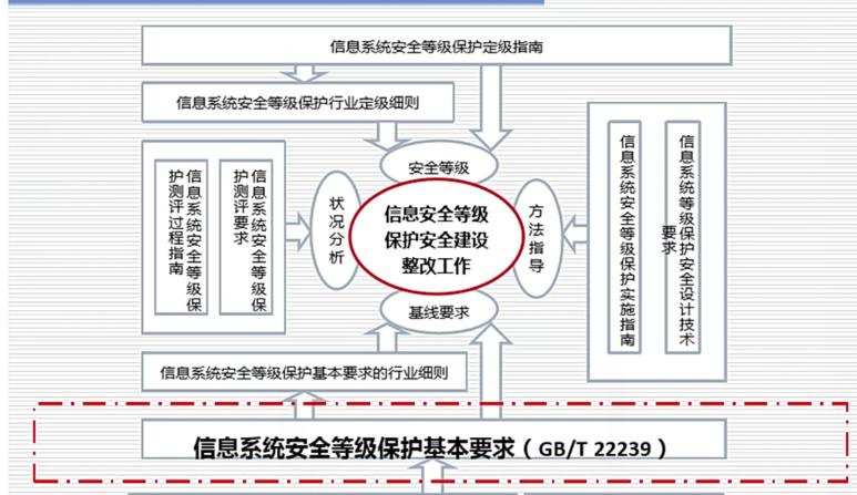 WeiyiGeek.1.0标准体系