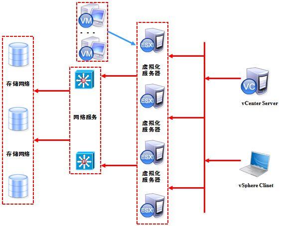 WeiyiGeek.vSphere基础物理架构
