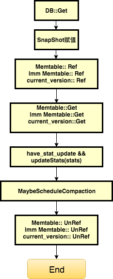 LevelDB Get流程图