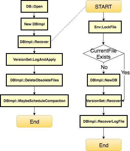 LevelDB Open流程图