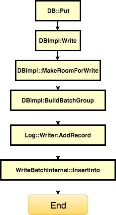 LevelDB Put流程图