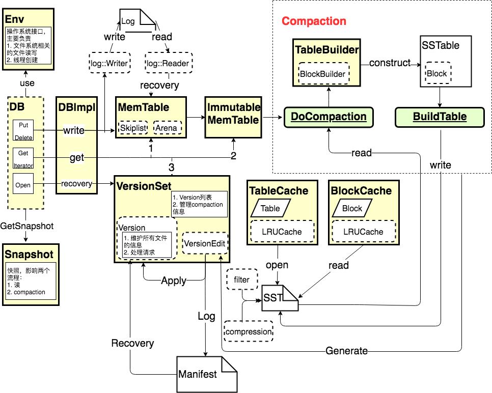 LevelDB源码框架图