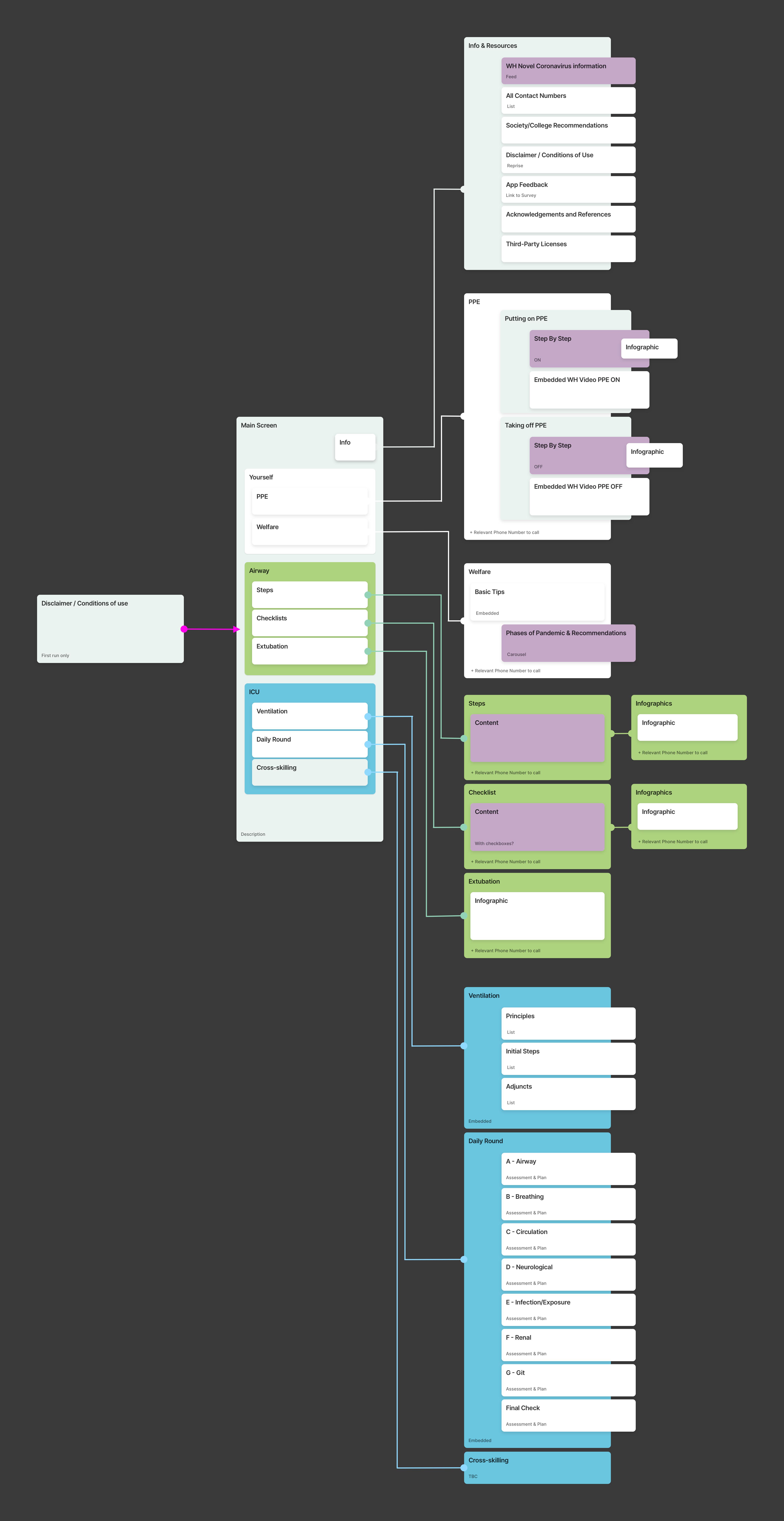 App information architecture