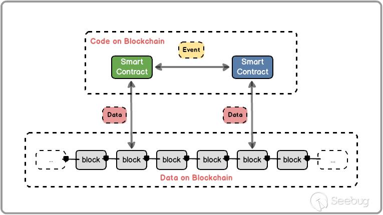 Code on Blockchain  Event  Smart  Contract  Data  Smart  Contract  Data  Data on Blockchain