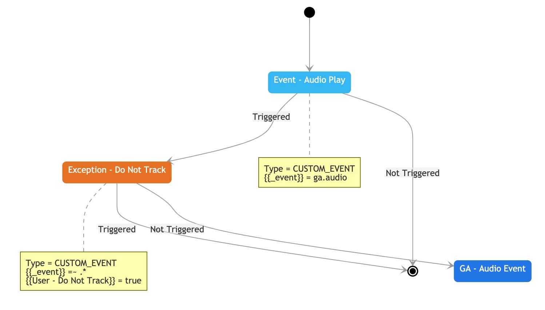 Sample tag report