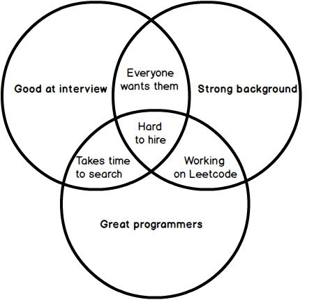 great_programmers