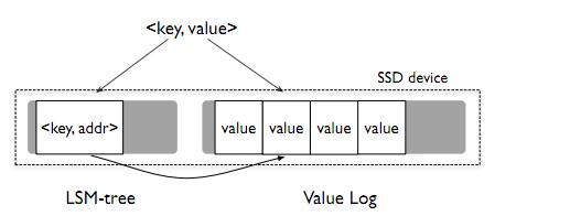 WiscKey-data-layout