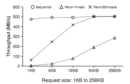 seq-rand-reads-on-ssd