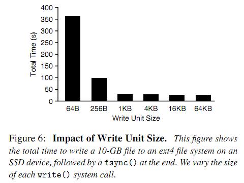 impact-of-write-unit-size