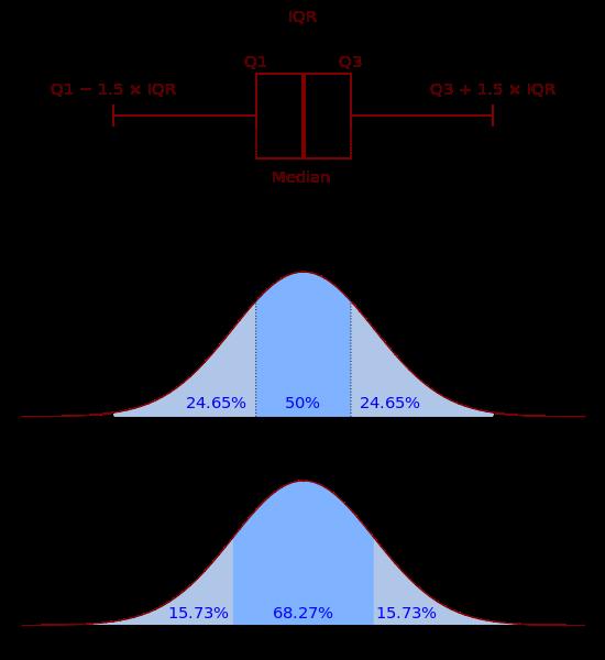 Boxplot and Normal Distribution