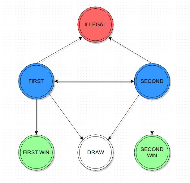https://github.com/Wizmann/assets/raw/master/wizmann-tk-pic/blog-tick-tac-toe.png