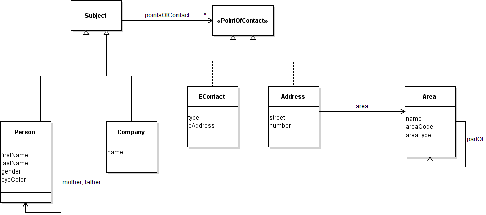 Generic Domain Model Wolfgang Schuetzelhofer Jcypher Wiki Github