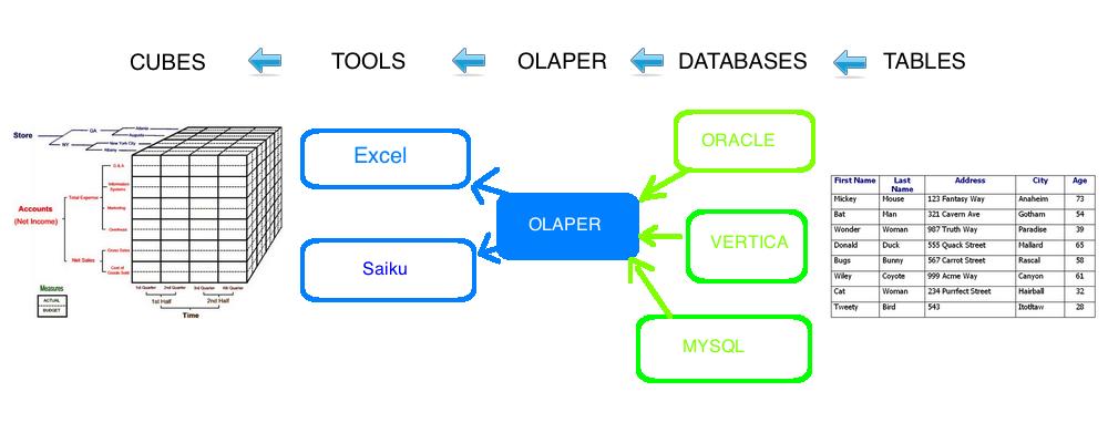 olaper usage schema