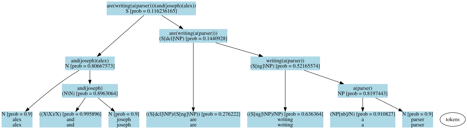 An example syntactic parse tree