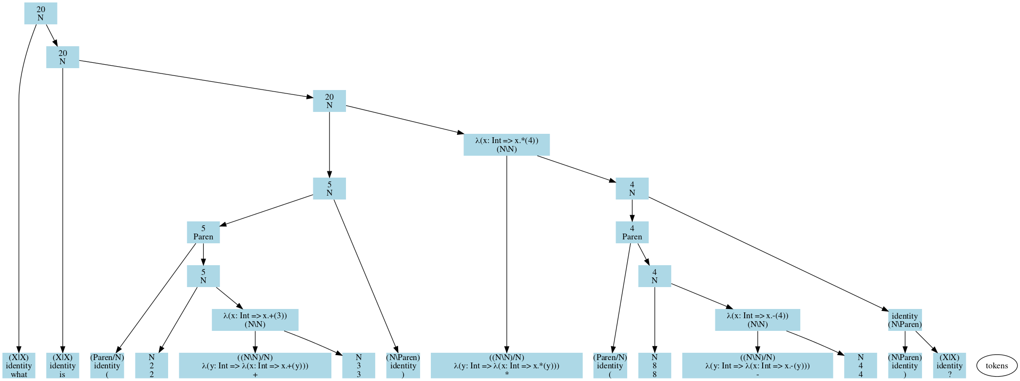 An example semantic parse tree