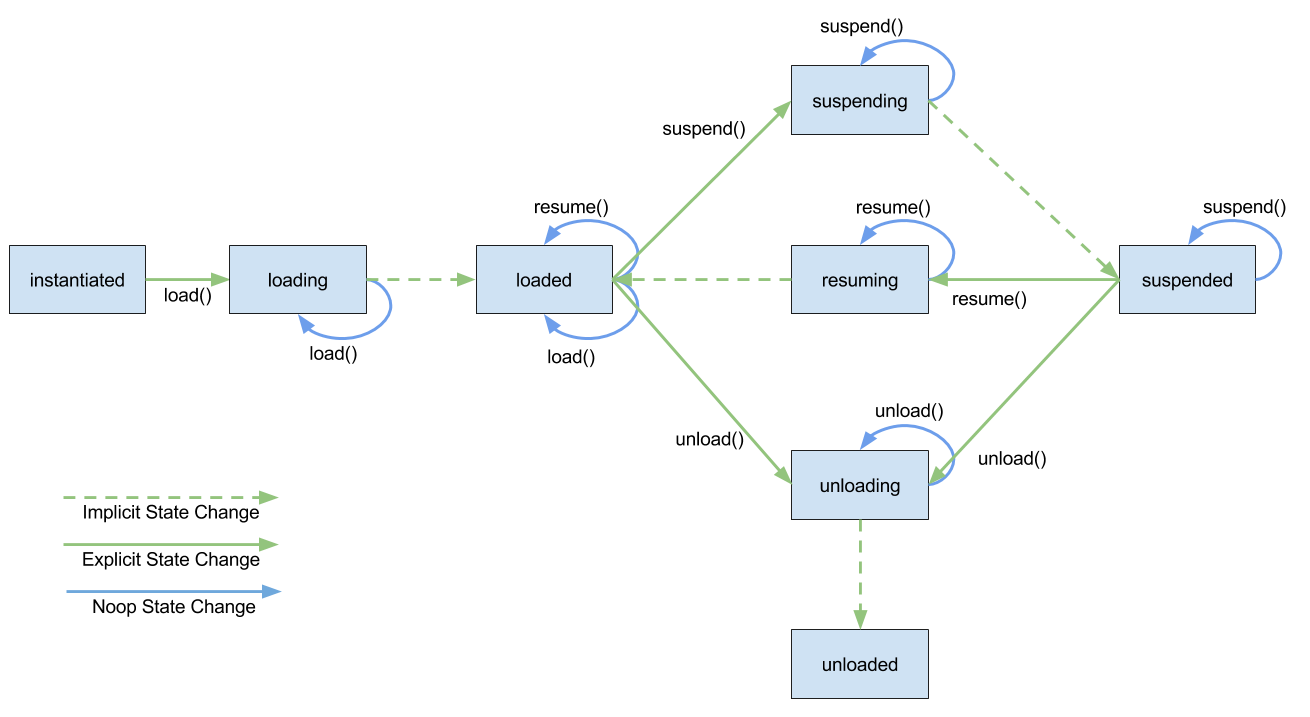 Lifecycle of a LifecycleModule